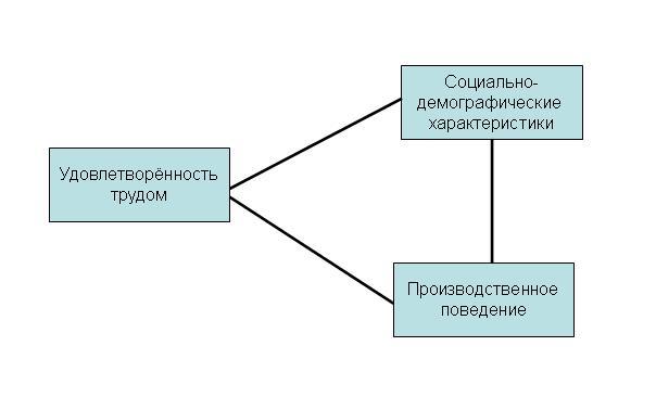 представлены на схеме 3.