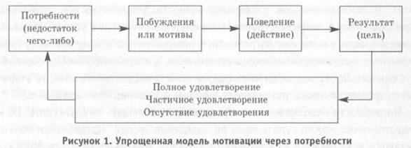 Модель мотивации потребности