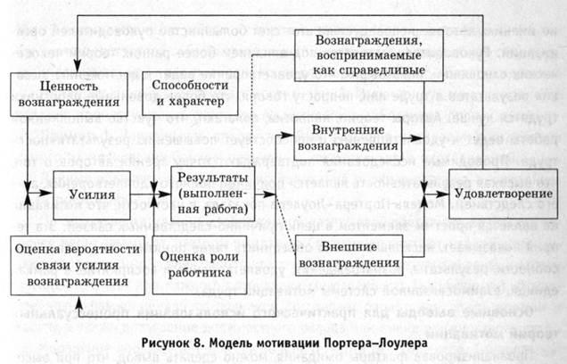 Шапиро С. А. Мотивация и стимулирование персонала