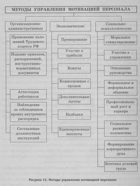 Методы мотивации схемы