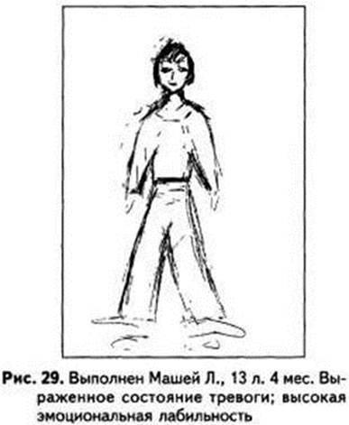 Тест рисунок человека с примерами