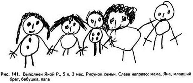 Психология по рисунку ребенка человек
