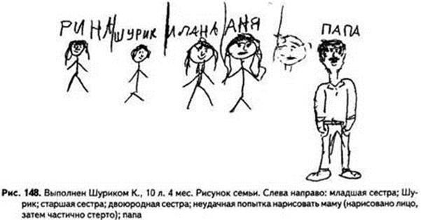 психологические тесты по рисункам: